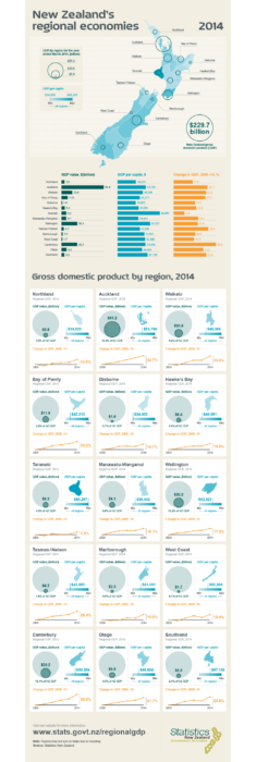 New Zealand economy infographics • PopulationData.net