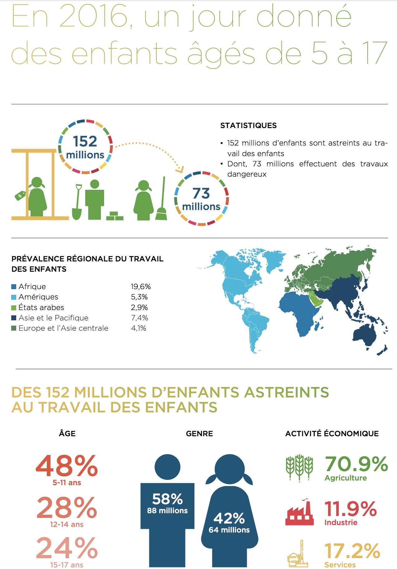 152 millions d'enfants travaillent dans le monde • PopulationData.net